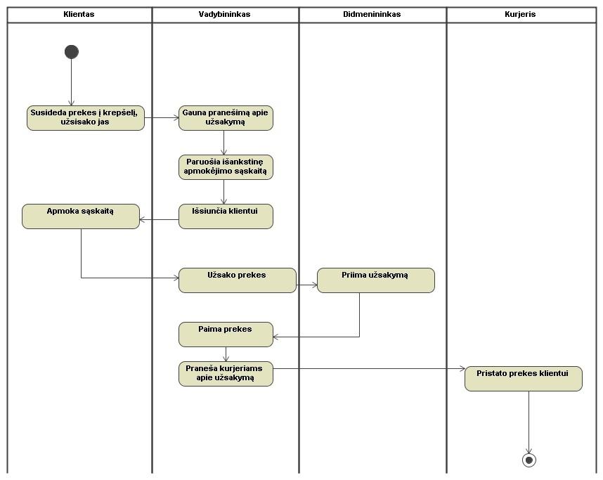 elektronines parduotuves veikimo procesas