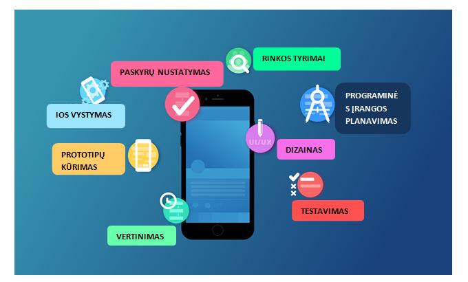 Mobiliuju aplikaciju kurimo etapai